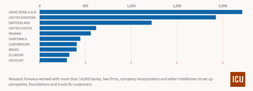 Herkunftsland, Anzahl Vermittler an MF